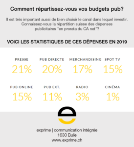 Statistique des dépenses pub en Suisse